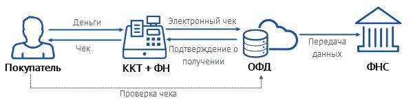 схема работы ОФД